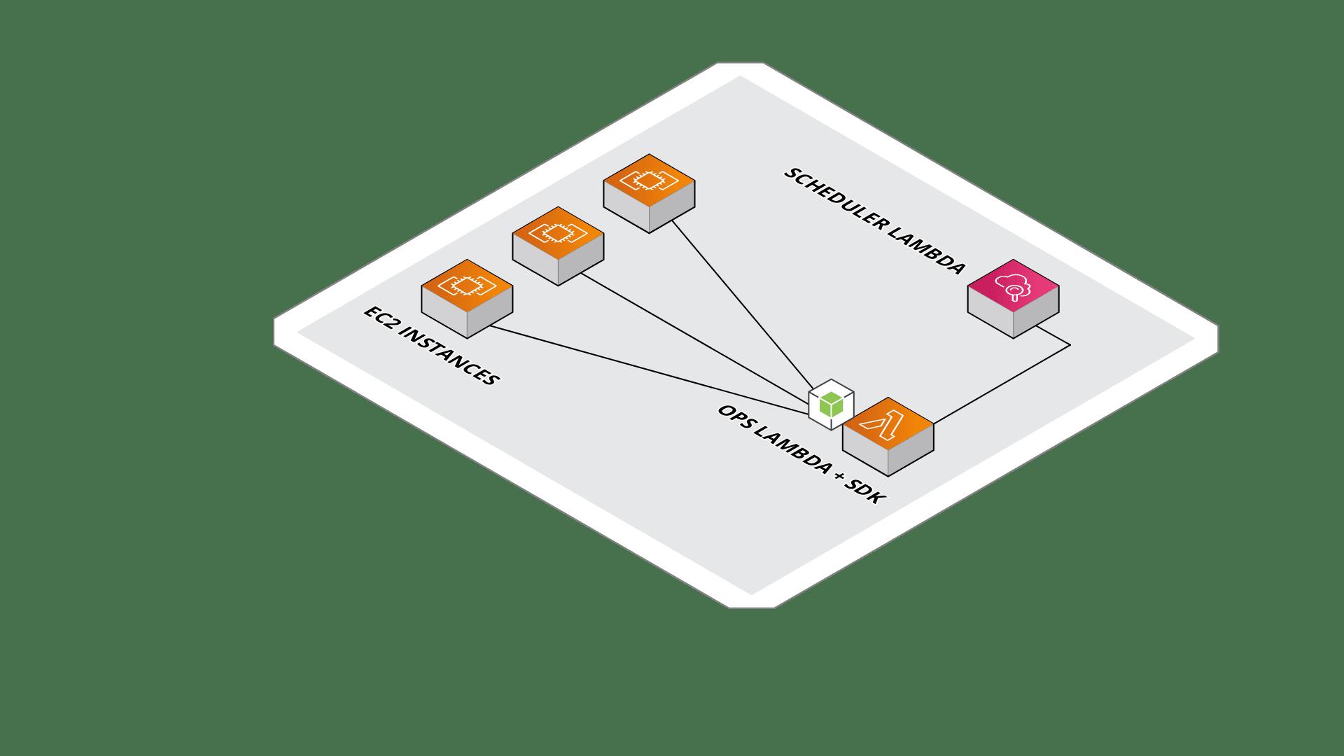 EC2 Ops Lambda Diagram