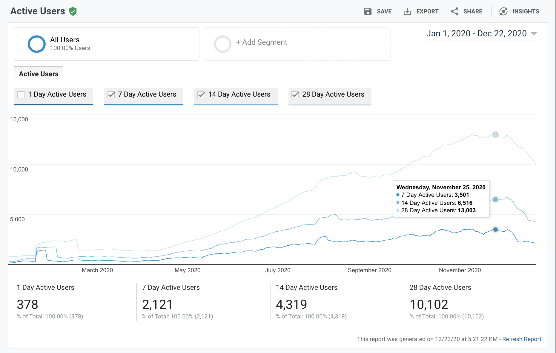 Traffic Growth to 10,000 Users