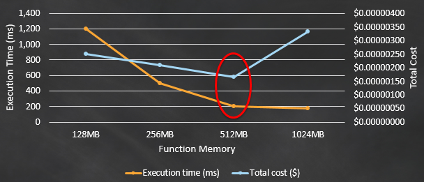 AWS Lambda Power vs Cost