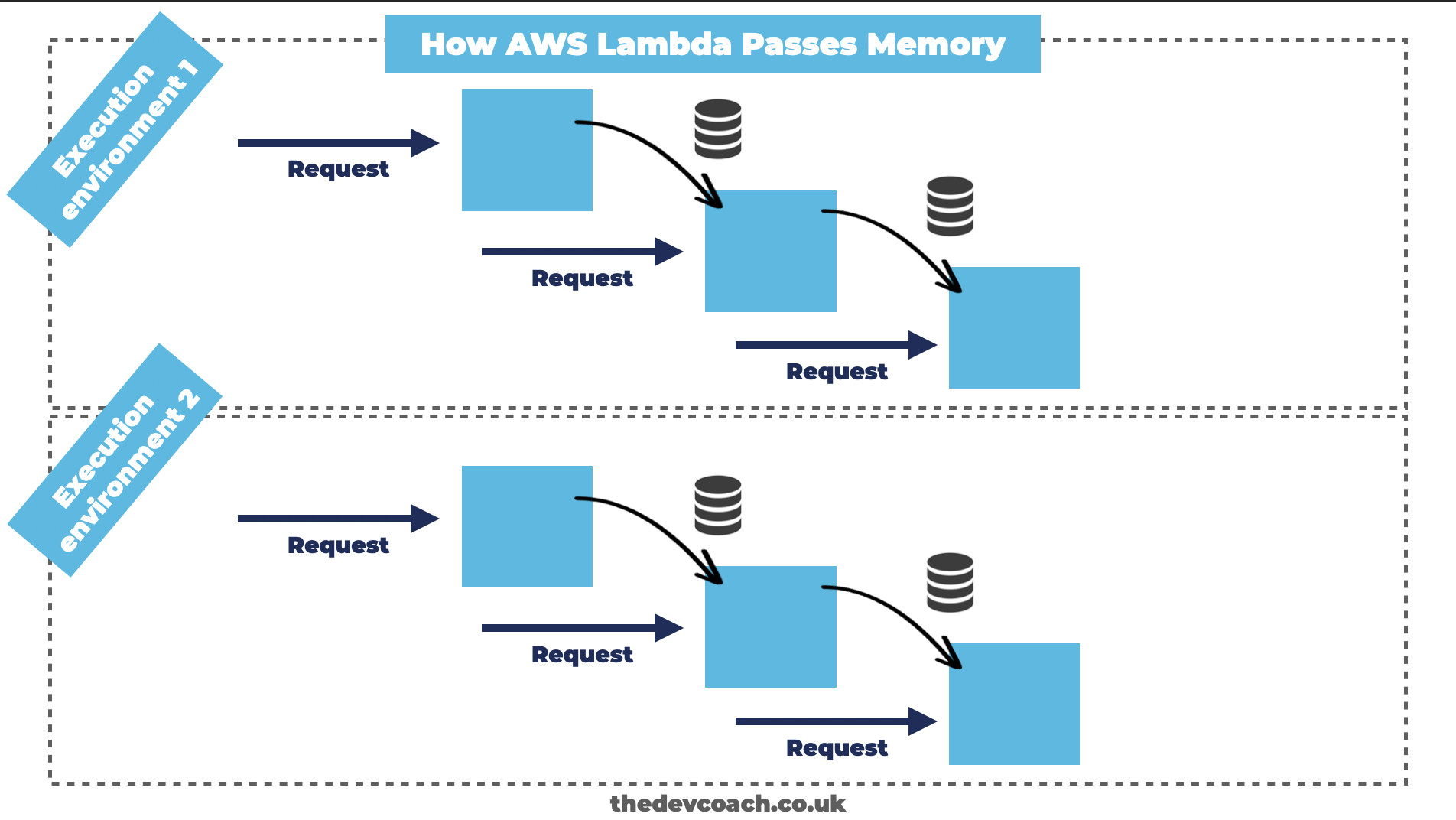 How AWS Lambda Passes Memory