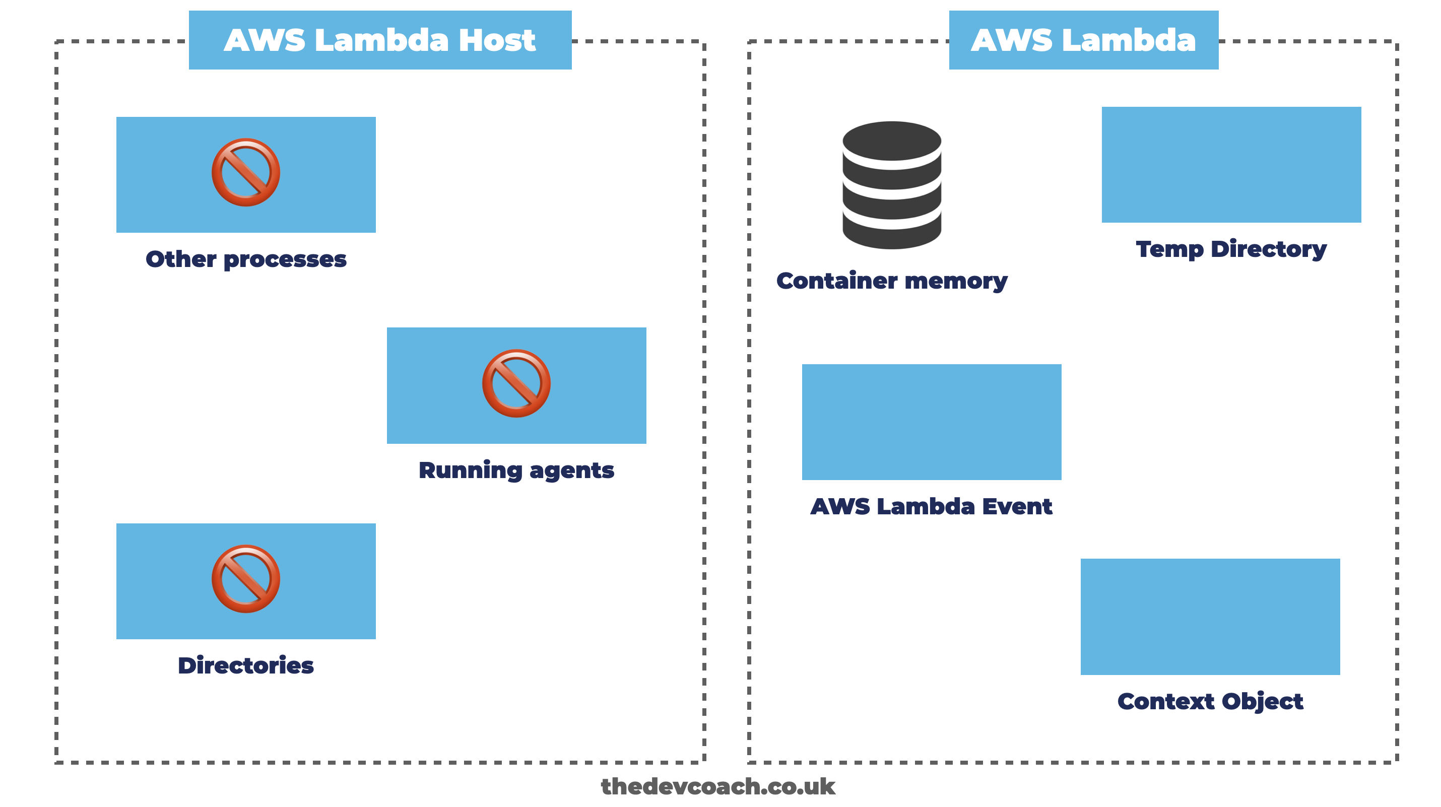 What You Can Access In AWS Lambda