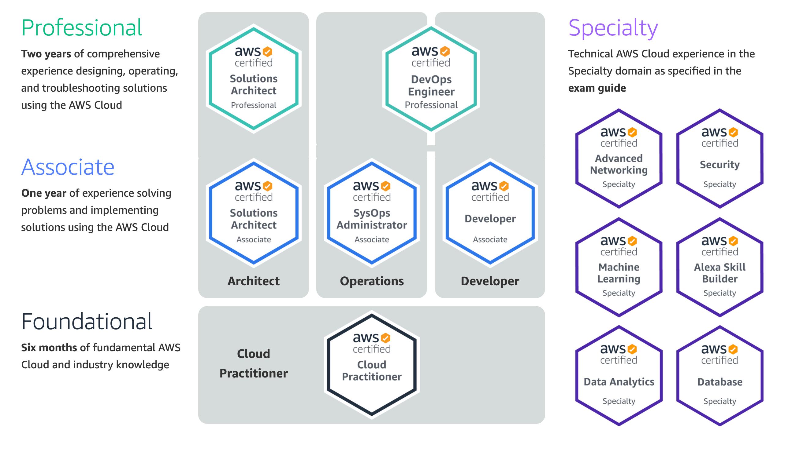 AWS cloud certs pyramid