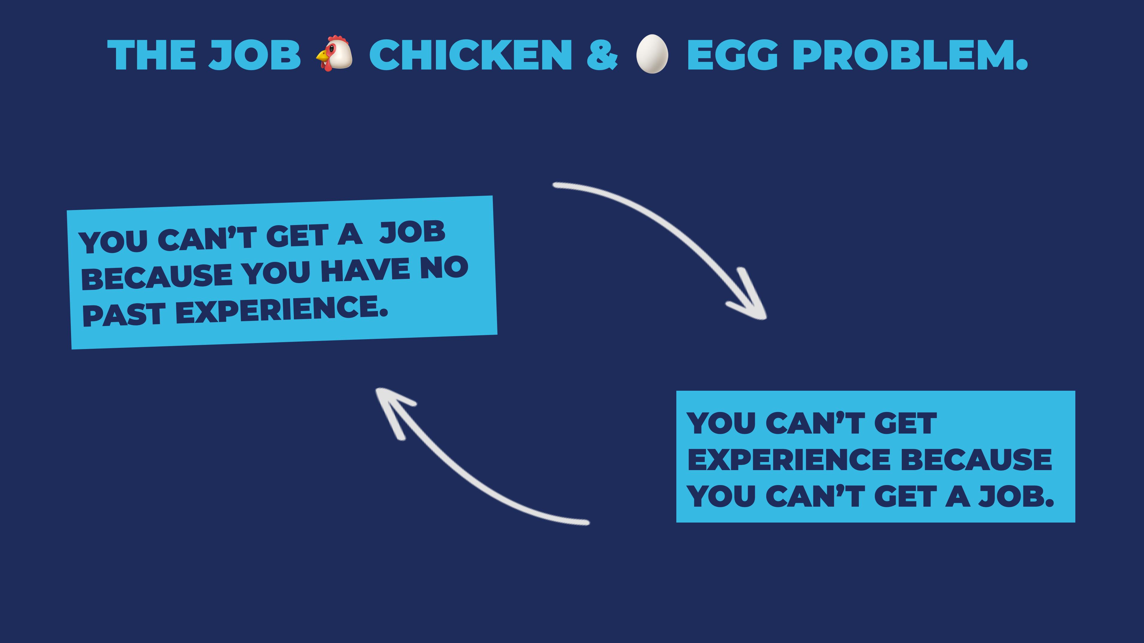 Chicken or egg problem: No job because no experience, no experience because no job.