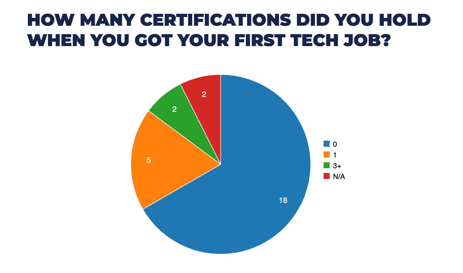 How many certifications did you hold when you got your first tech job?