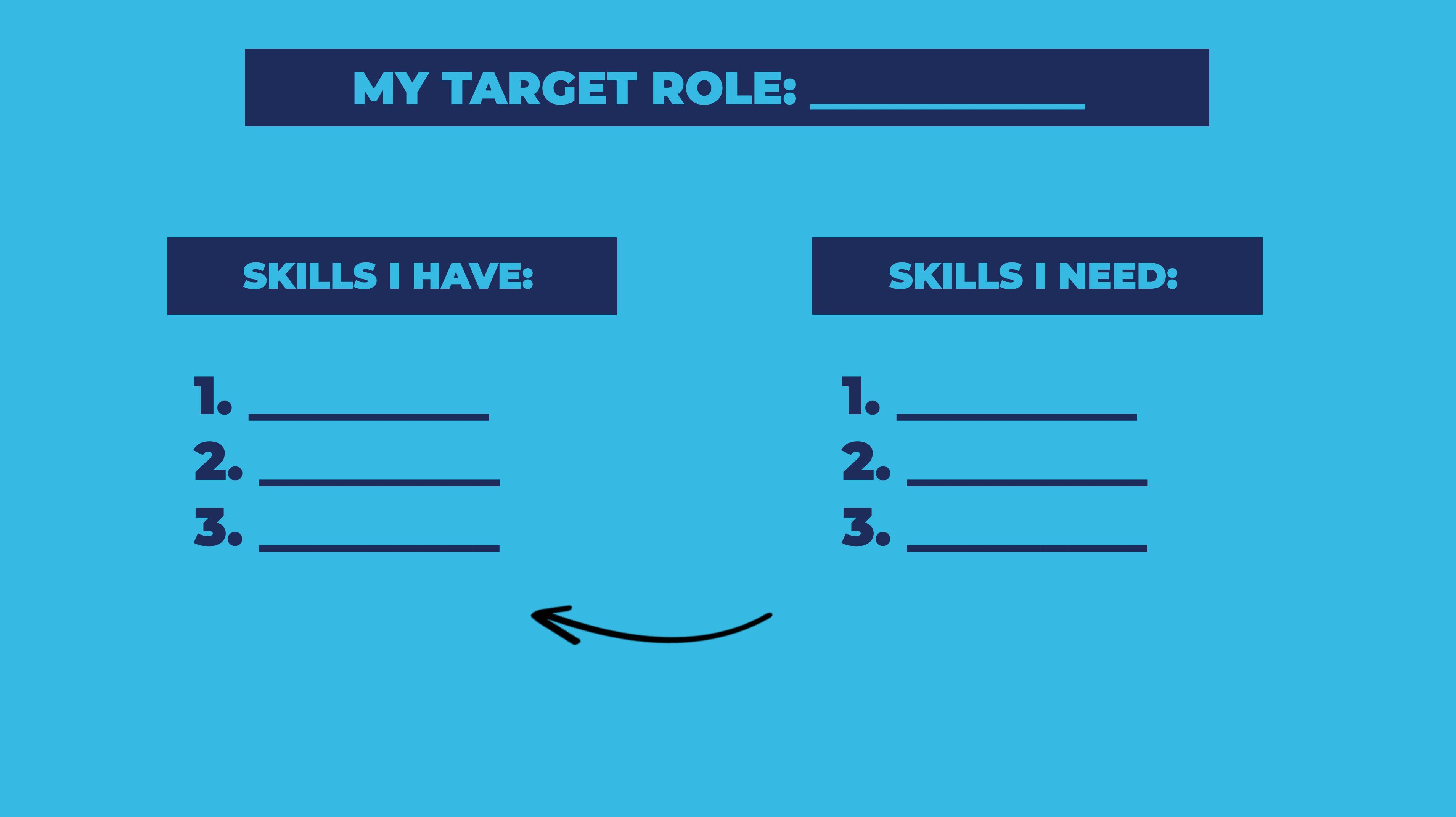 Skills short-list